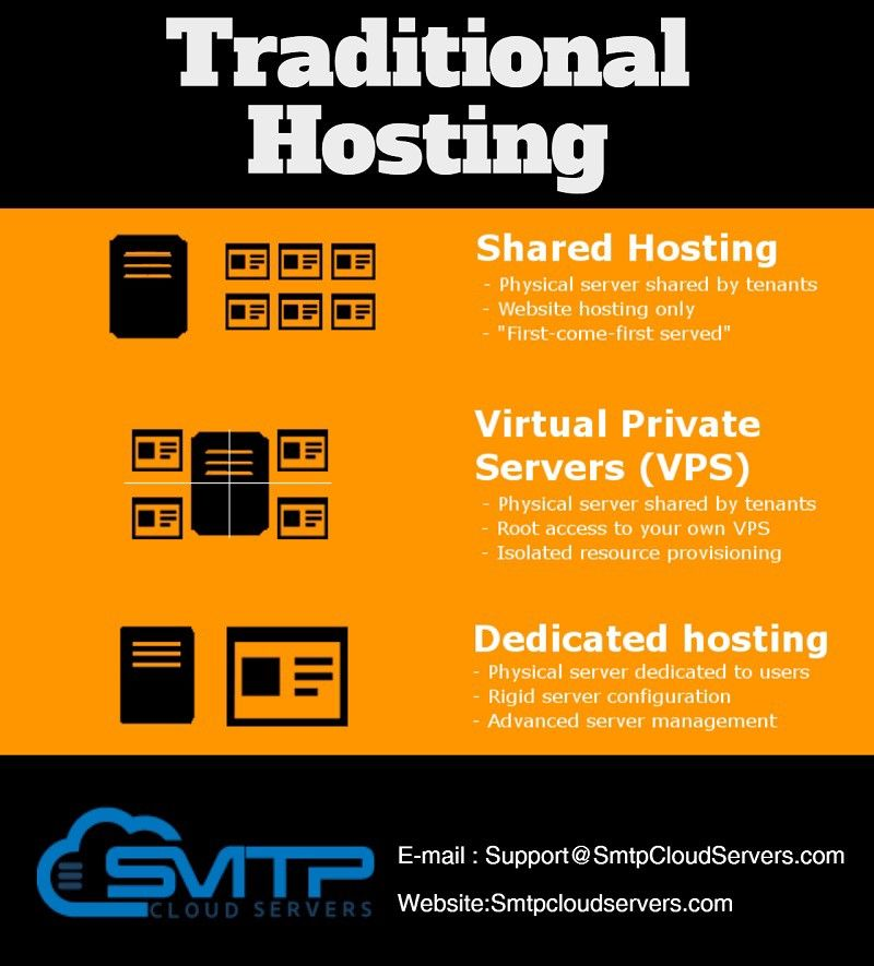 Get shared cloud SMTP server services online at