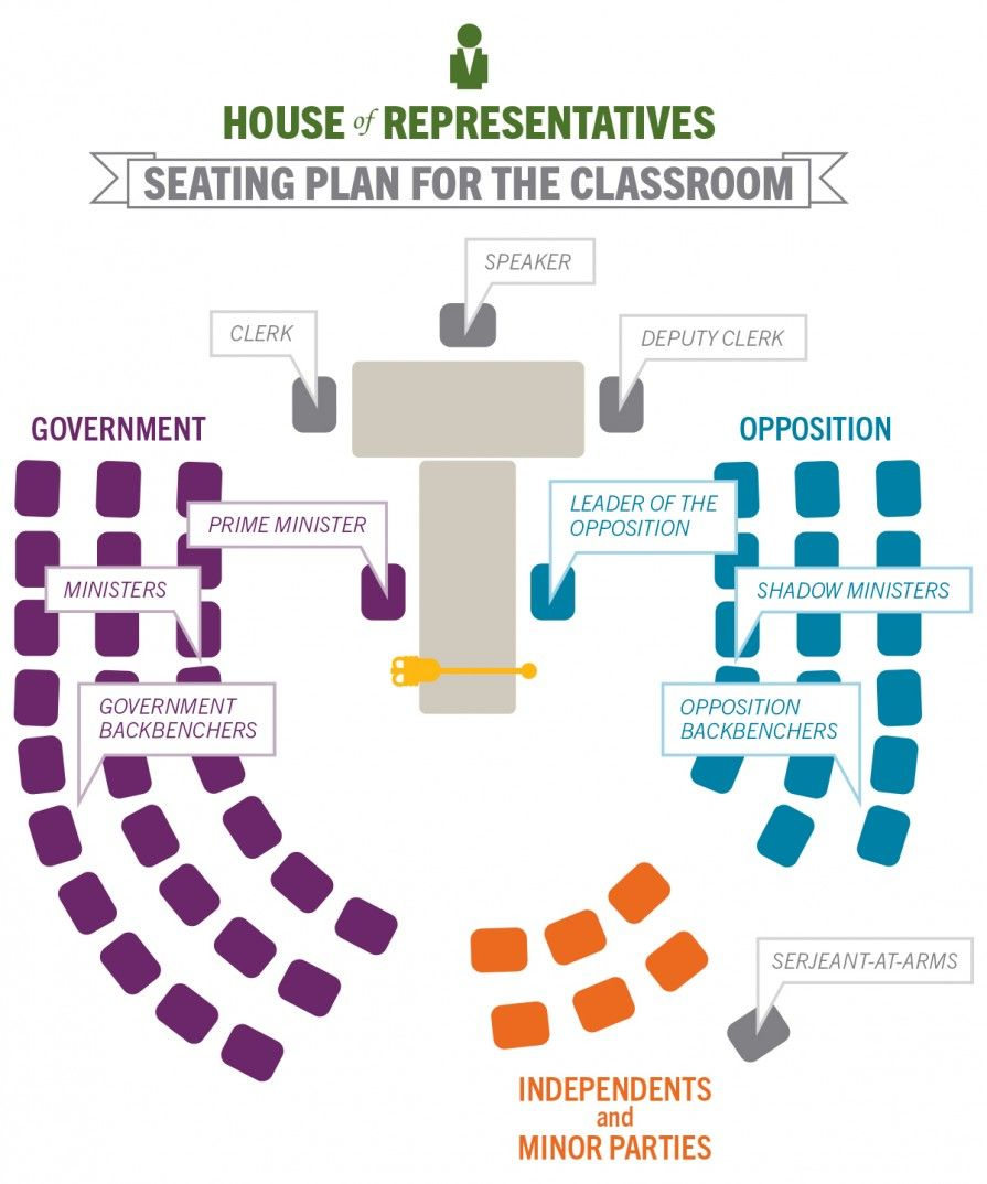 Nice Debates: Law Making: House Of Representatives Outcomes By Participating In  This Role