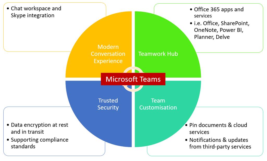 microsoft-teams.png (1024×616) | Enterprise architecture ...