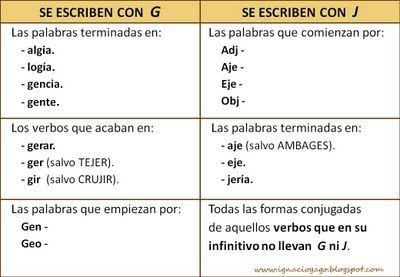 Orto J G Jpg 400 277 Ortografía Palabras De Ortografía Hablar Español