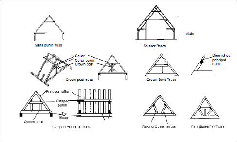 Marvelous Roof Structures