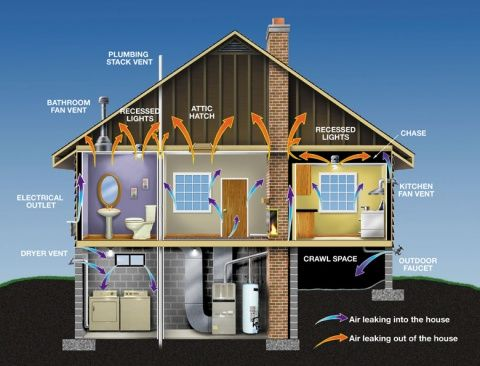 increase your homes energy efficiencyand cut energy costsby sealing air leaks in your homes basement and walls - Energy Saving Homes Design
