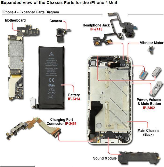 Smartphone Parts Diagram - Wiring Diagrams Dock