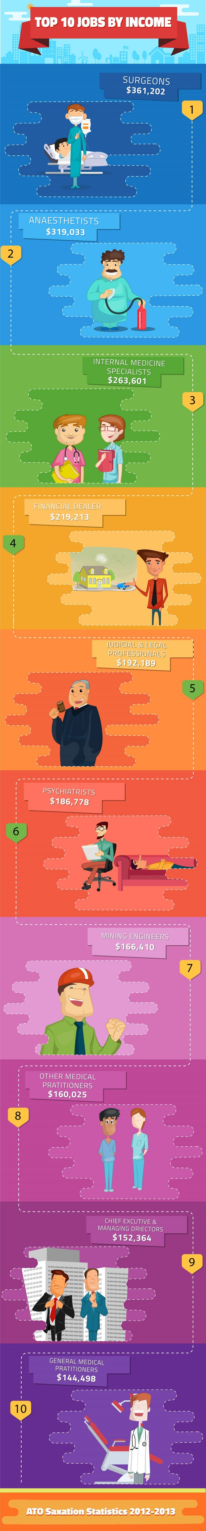 10 Best-Paying Jobs in Australia #infographic