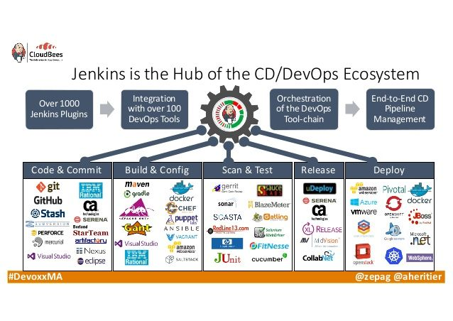 DevOps Toolchain Methodology - Google 搜索 | qq | Enterprise