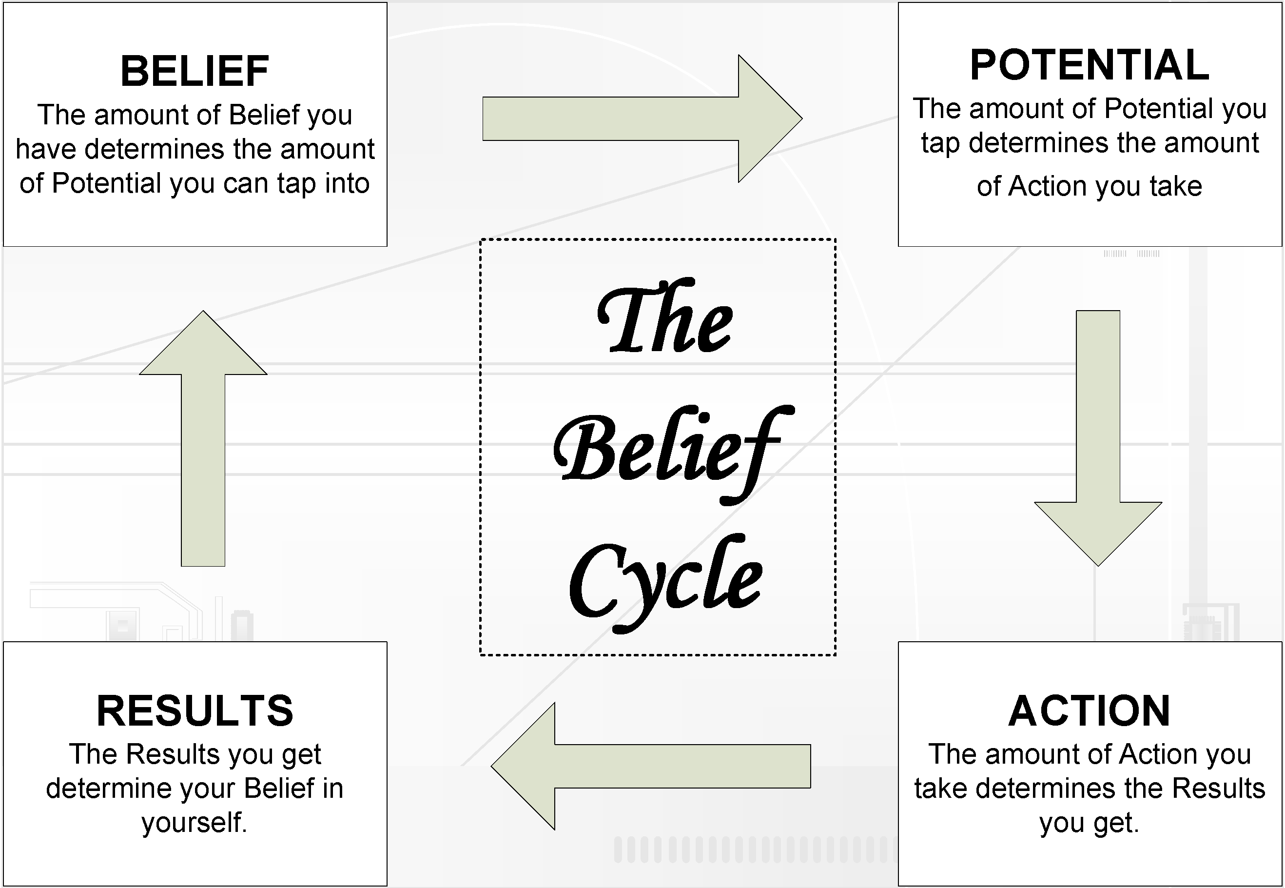 worksheet Jim Rohn Goal Setting Worksheet belief cycle i need this fitness pinterest tony robbins this