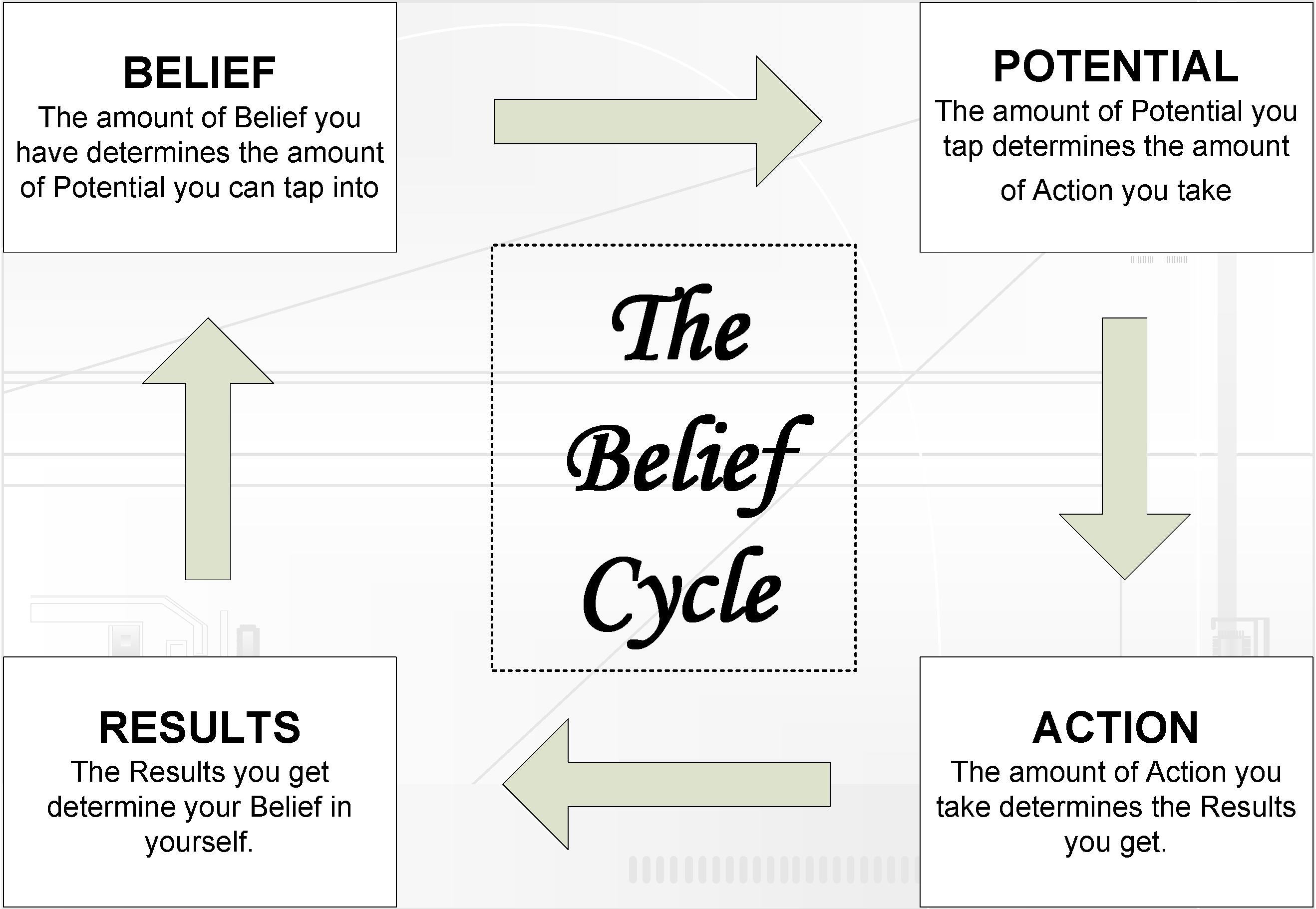 Tony Robbins Goals
