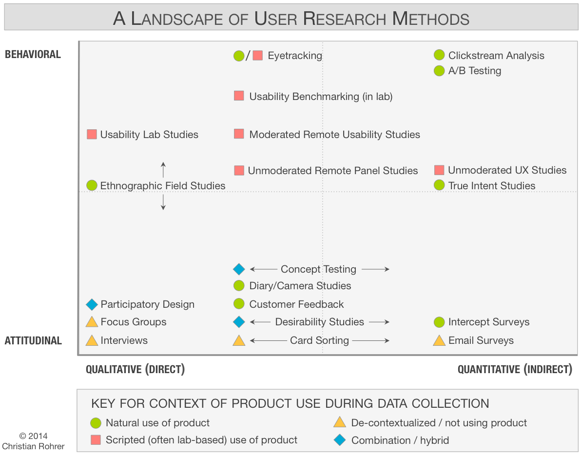 17 best ideas about research methods educational chart of 20 user research methods classified along 3 dimensions