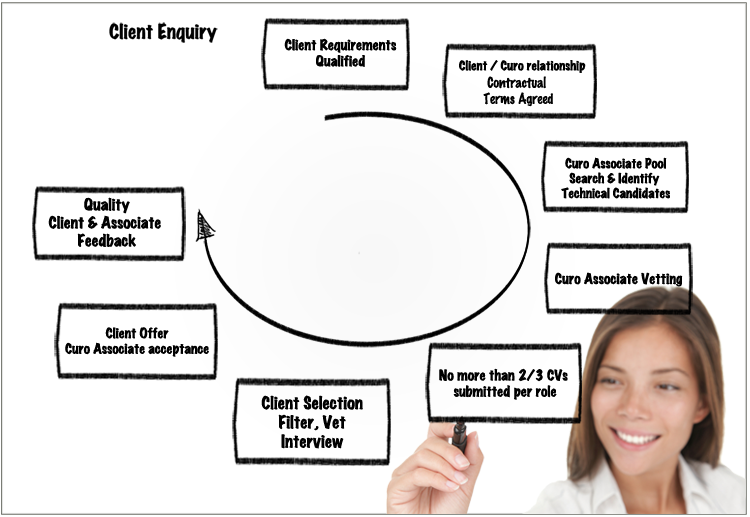 recruitment flow chart from staffing agency Staffing