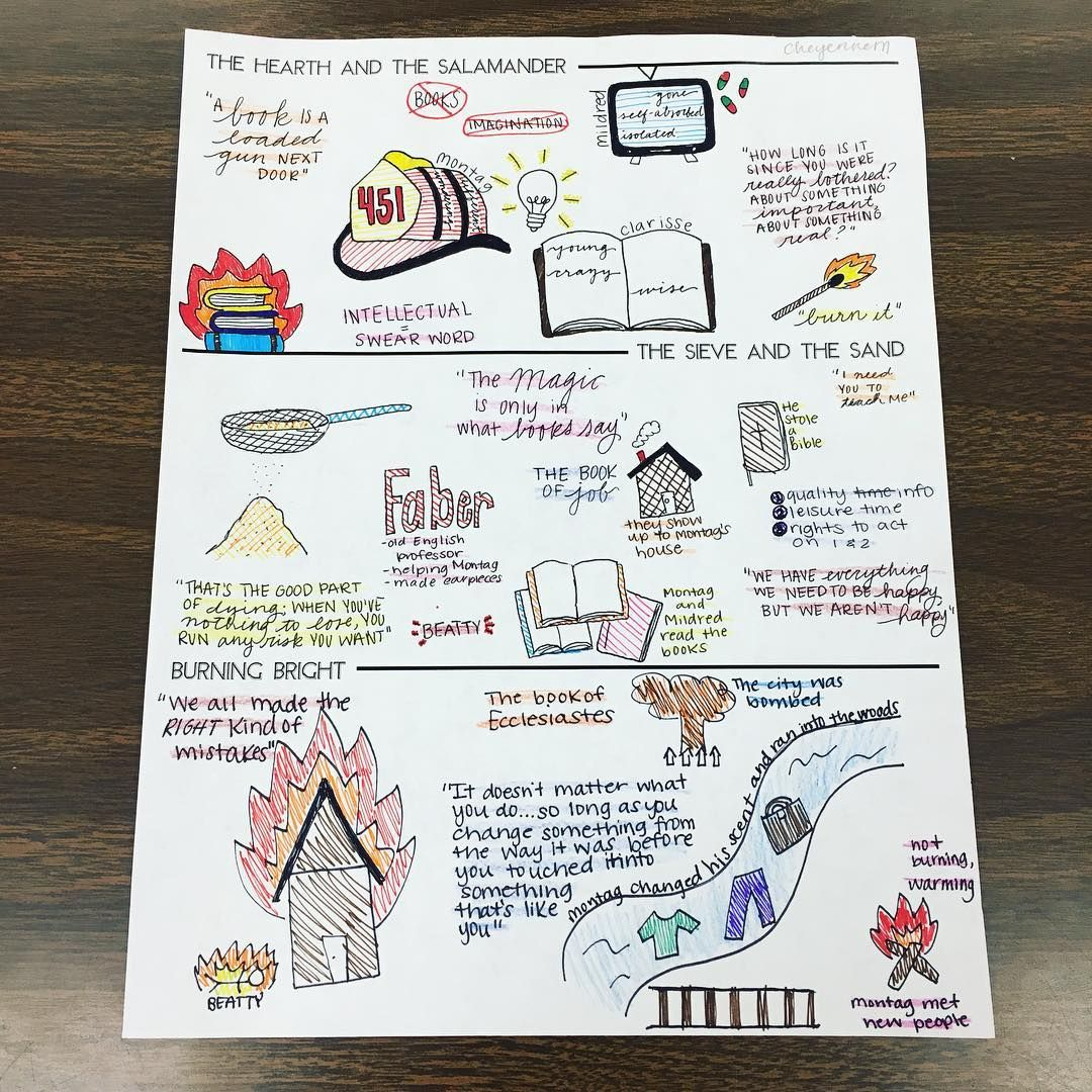 The Fahrenheit 451 One Pagers Are In They Are More