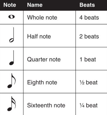 Music Note Beats | Ideas | Music notes, Music, Piano music