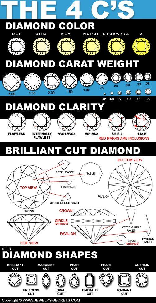 4Cu0027s Grading Chart! Diamonds Pinterest Diamond and Ring - diamond clarity chart