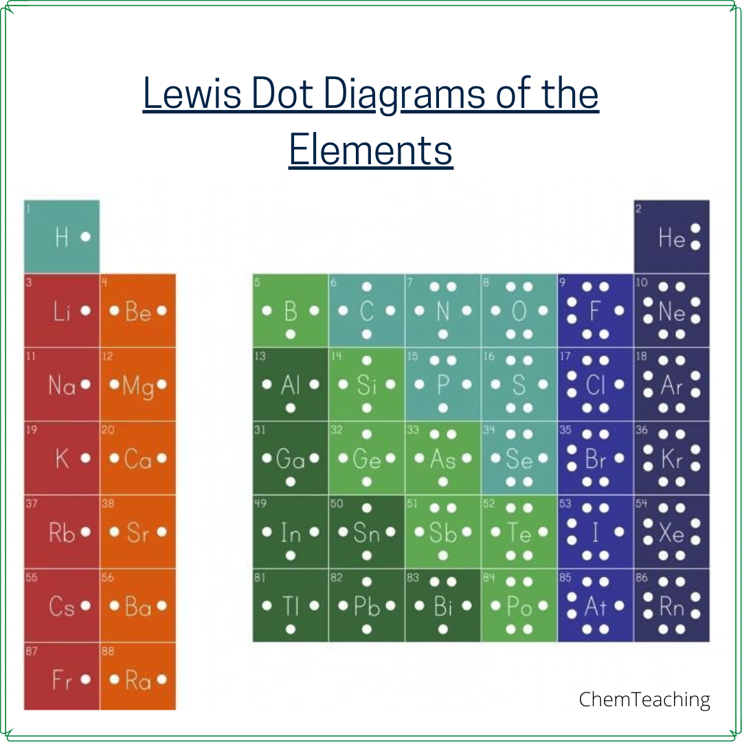 Lewis Dot Structure In
