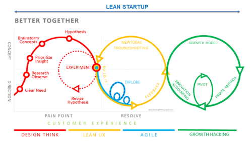 Eric Delcroix Cyberlabe Lean Startup Lean Startup Design Thinking Process Design Thinking