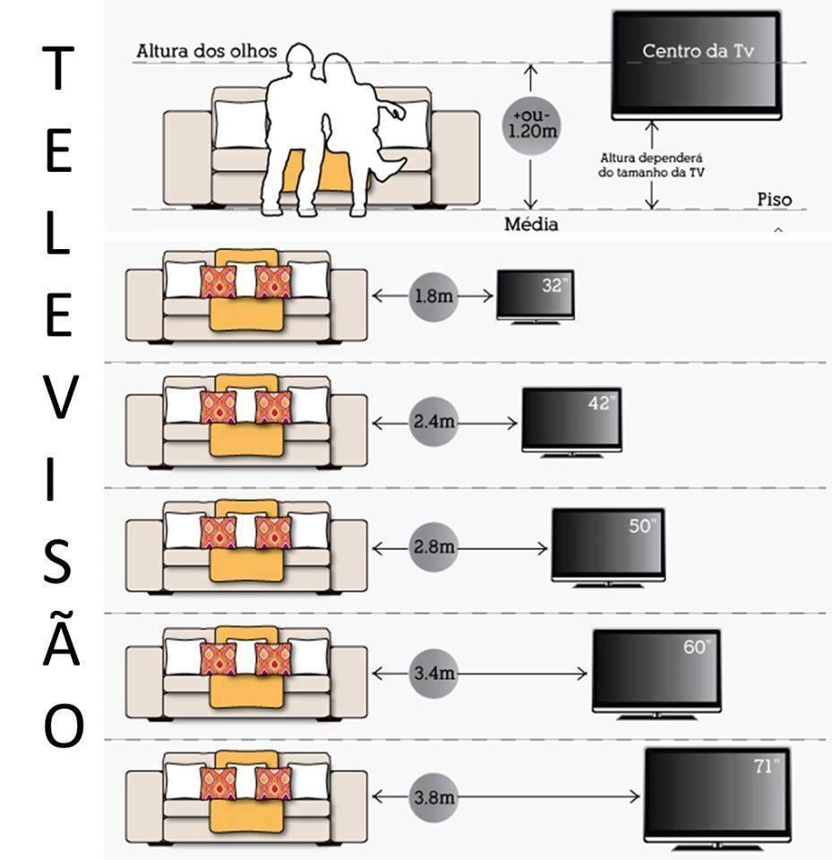 Dist ncia entre sof e a tv versus tamanho da tv for Arquitectura de interiores a distancia