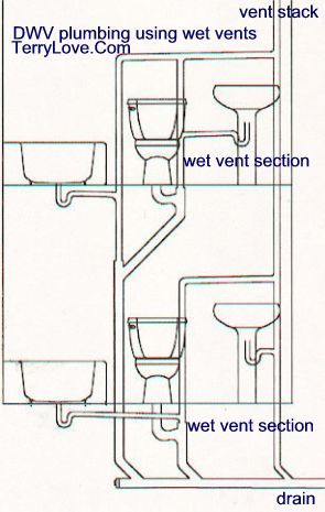 minimum pipe size for a toilet vent plans pinterest plumbing rh pinterest com Bathroom Plumbing Vent Stack Toilet Vent Stack Side House