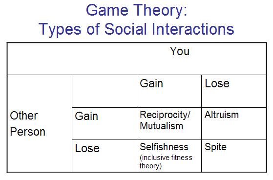 Teorija igara