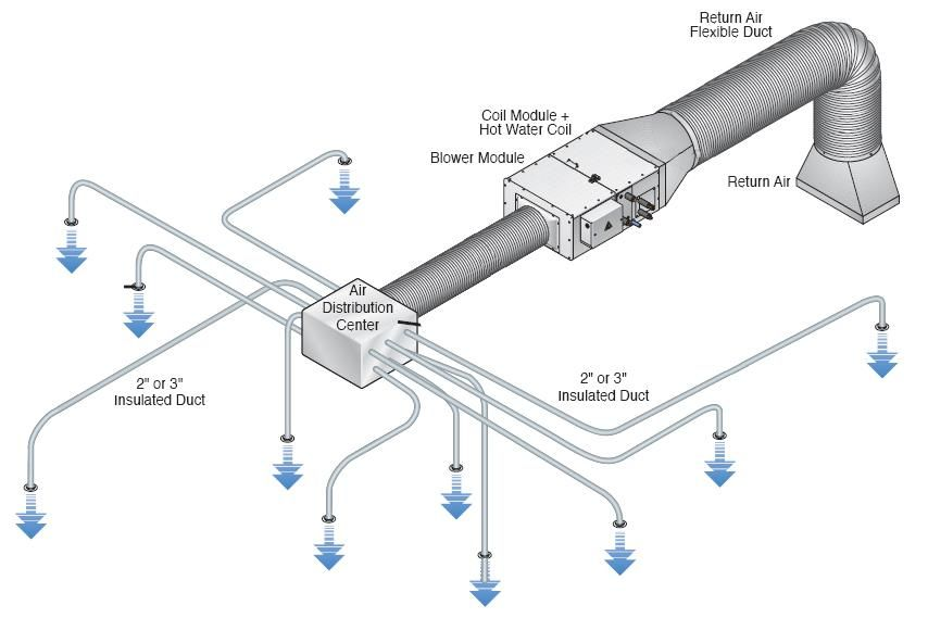 Hvac Duct Options In Floor Joists, Return Air Duct Design Basement