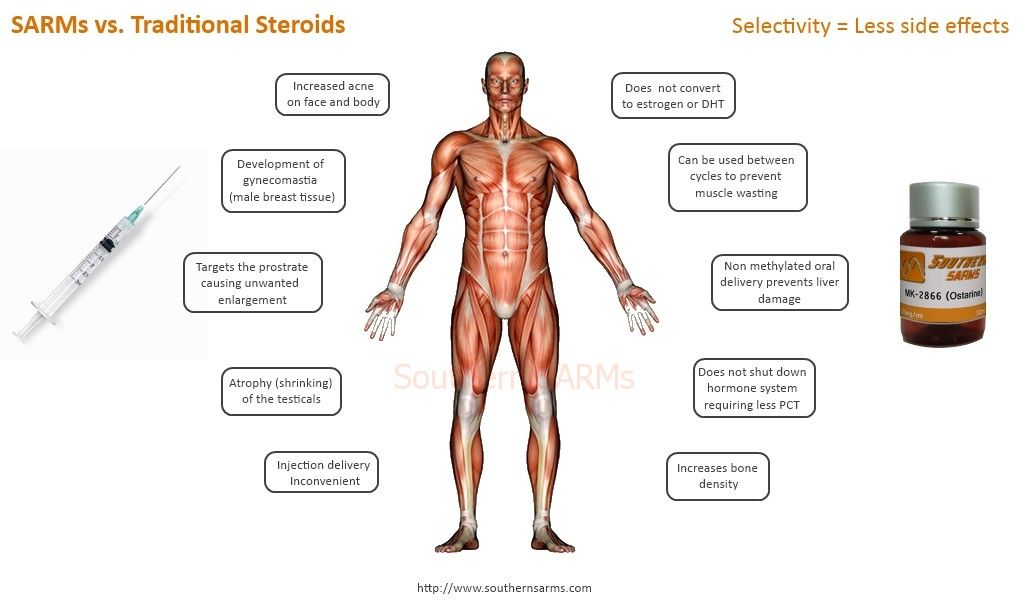 Comparison of SARMs versus Testosterone  SARMs such as