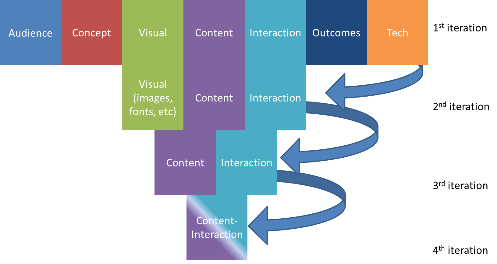 17 Best images about Instructional Design Models...and they are ...