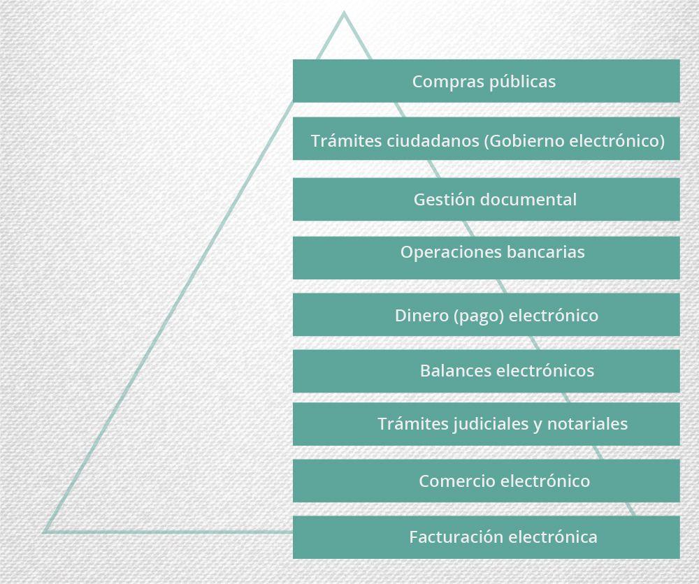 Uso De La Firma Electronica Desmaterializacion Material Del