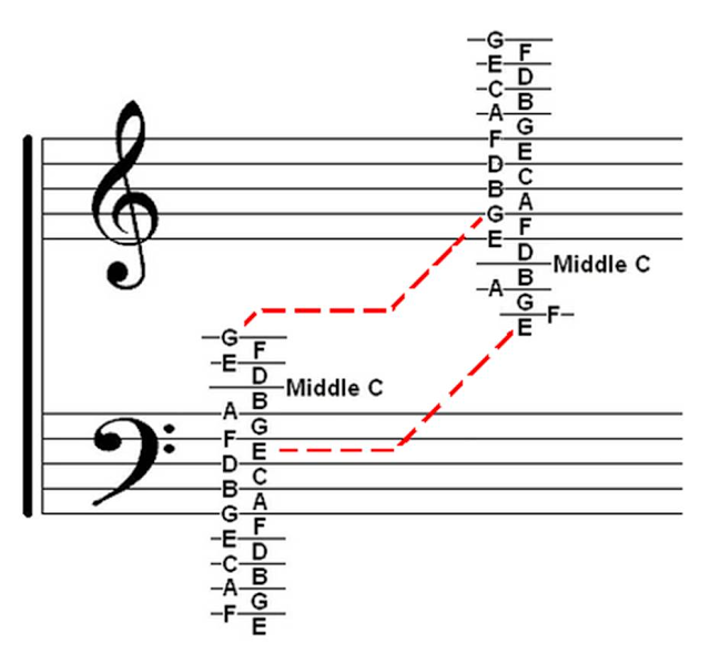Welcome: Music Theory Chart ~ Treble & Bass Clef Ledger ...