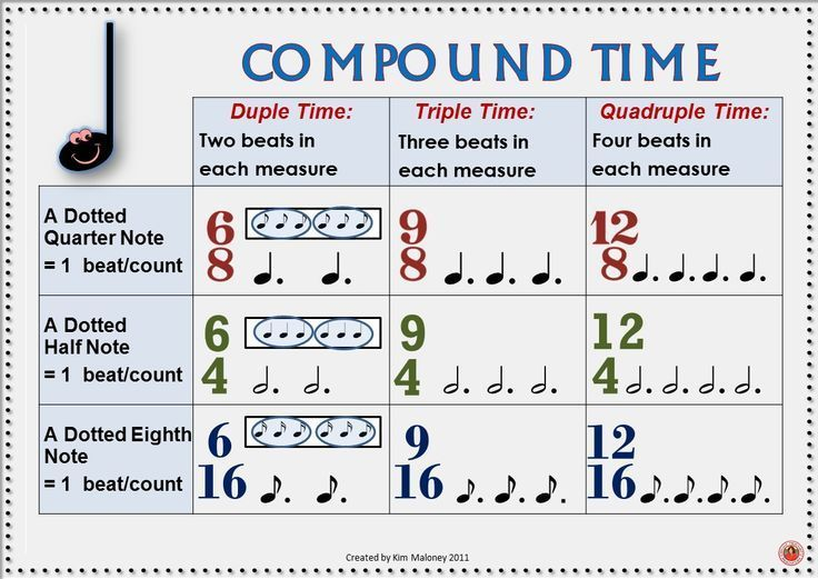 Music Theory Time Signatures Music Room Posters Music Anchor