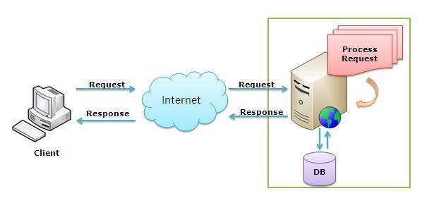 b8d6d57b6dc9dcc7a5d8dd49be115e72 - Is Iis An Application Server