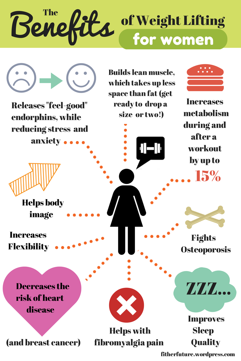 Weightlifting: Why Every Woman Should