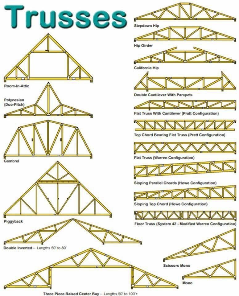 Pin de Nelton Angeles en Roofing and Footing Vigas