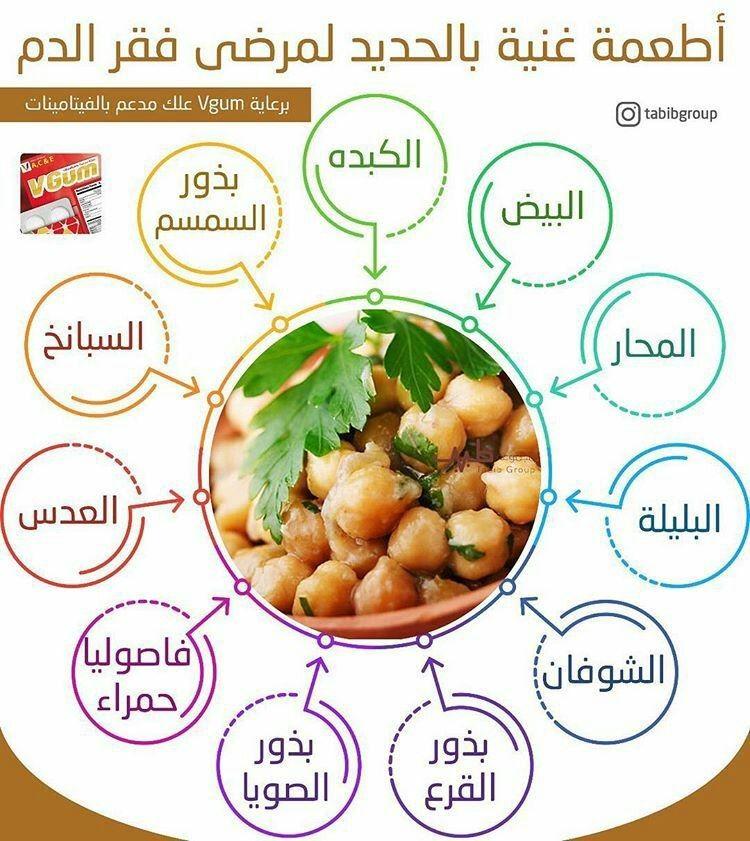 عينك عصحتك صحة اغذية لفقر الدم Health Fitness Nutrition Health Fitness Food Health Facts Food
