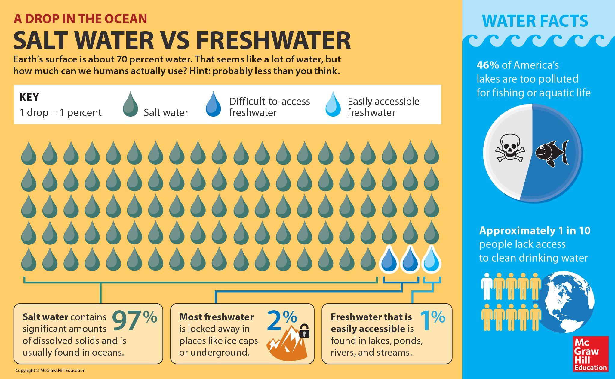 Salt Water Vs Freshwater A Drop In The Ocean Infographic