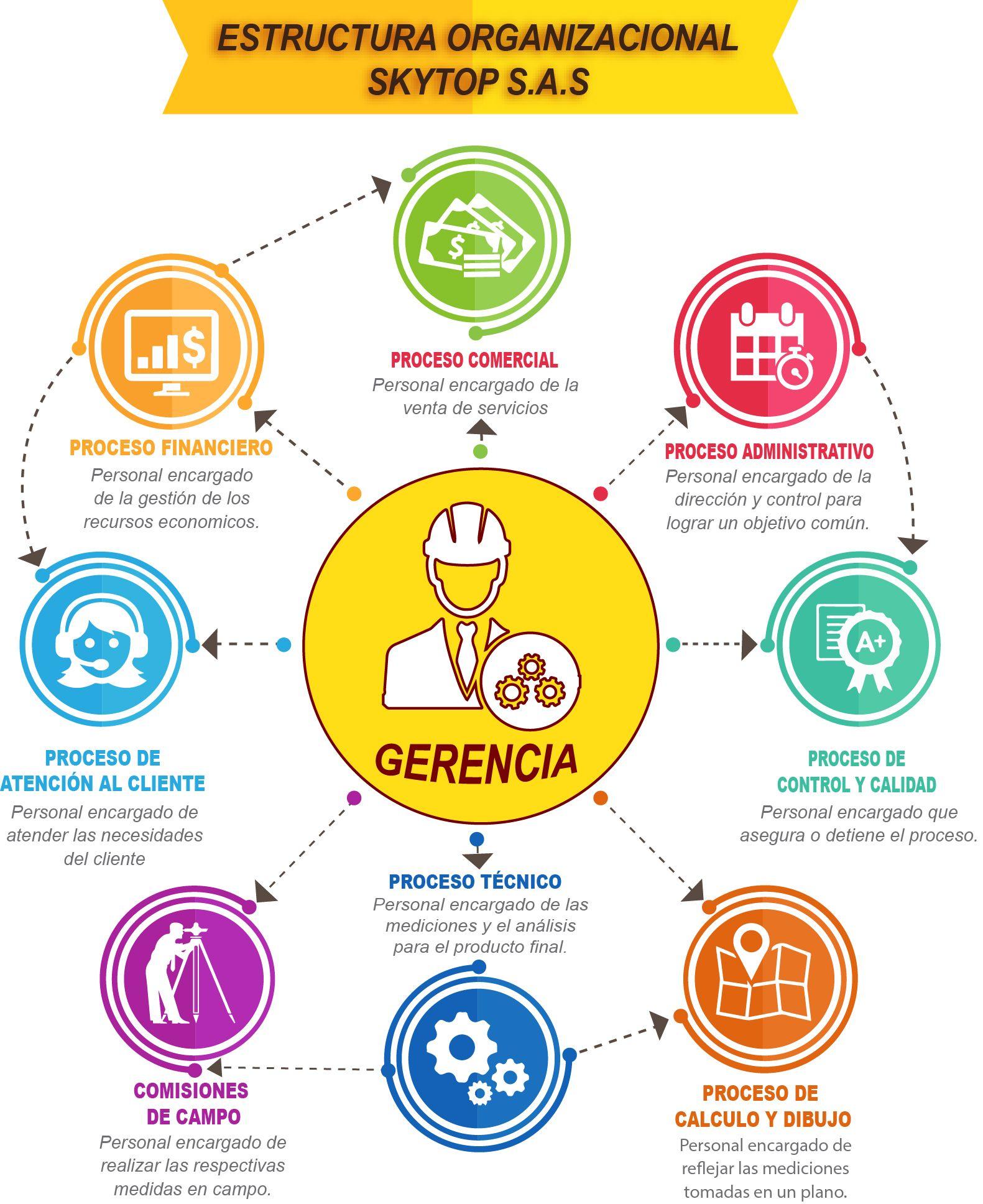 Diseno De La Matriz Dofa Para Una Empresa De Topografia Matriz Dofa Administracion De Proyectos Estructura Organizacional