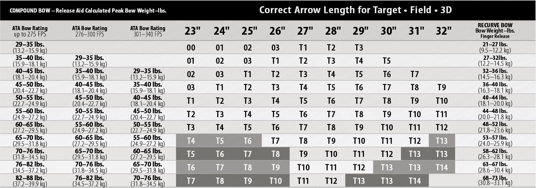 Easton arrow spine selection charts for archery also rh pinterest
