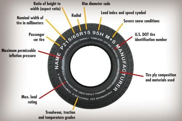 how to read your tire awesome mechanics tools pinterest cars automobile and cars and. Black Bedroom Furniture Sets. Home Design Ideas