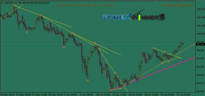 Watl Trend Lines Line