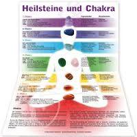Bildergebnis für chakra bedeutung