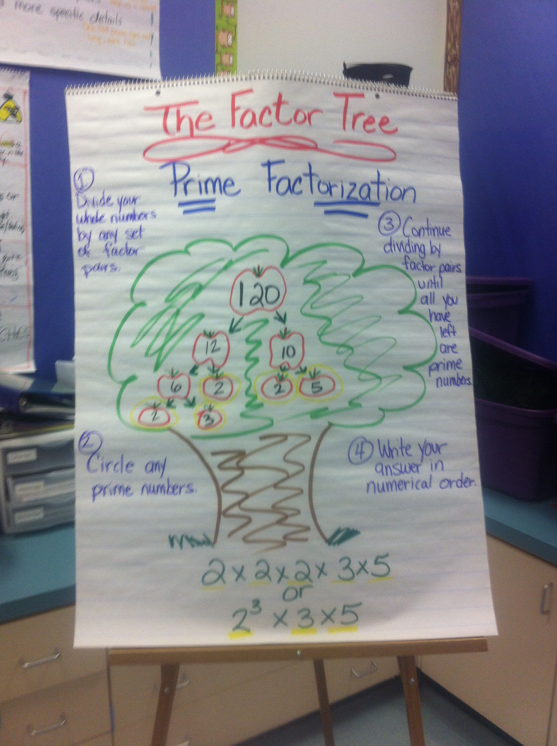 Prime Factorization Anchor Chart