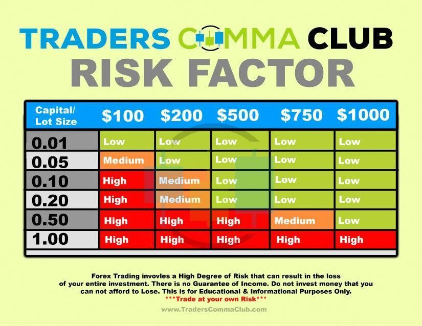 Risk Factor Forextrading Forexsignalsdudes Learn Forex Trading