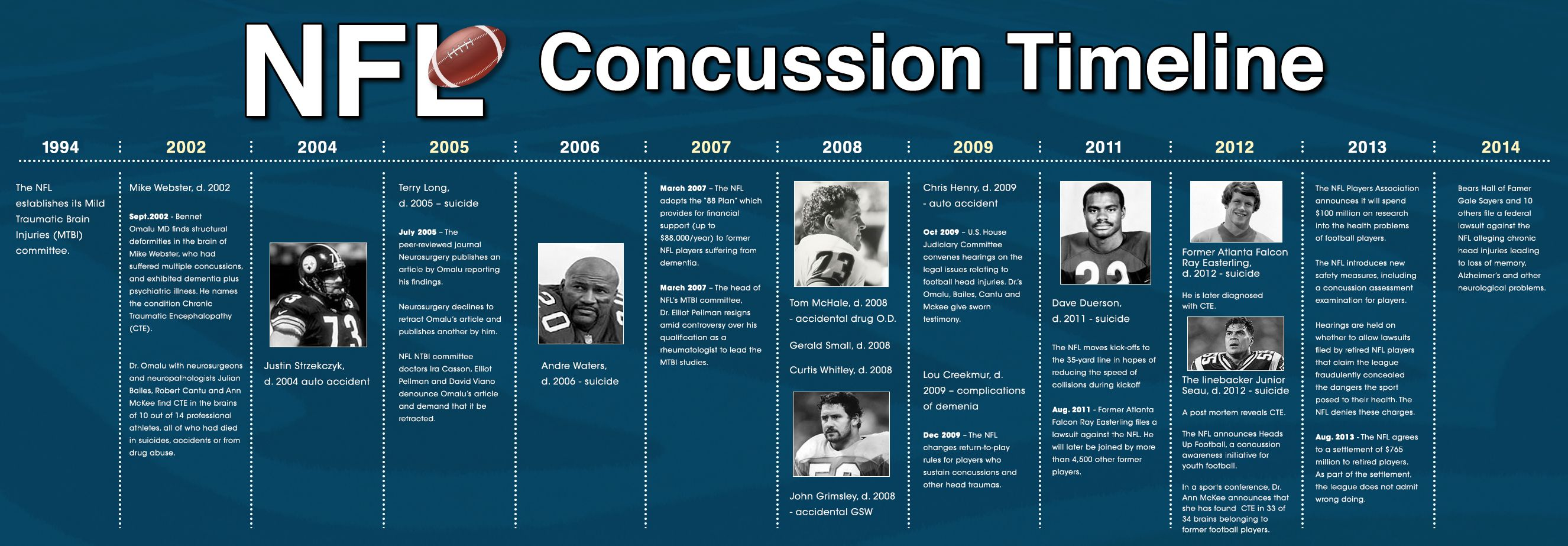 concussions and developing brains There are many ways to help reduce the risk of a concussion or other serious brain injury both on and off the sports field, including: tell athletes you expect good sportsmanship at all times, both on and off the playing field.