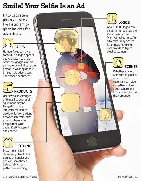 Si piensas que sólo tus amigos (y la NSA) se interesan por tus selfies y otras fotografías que publicas en las redes sociales, te equivocas. ¿Quién más valora como oro en paño todos los datos que transmites en cada imagen? Efectivamente: los anunciantes y más concretamente compañías como Ditto Labs Inc, que se dedican al … http://comunicacion-digital.net/llega-el-selfie-marketing-escanean-tus-fotos-para-obtener-mas-informacion-sobre-ti/