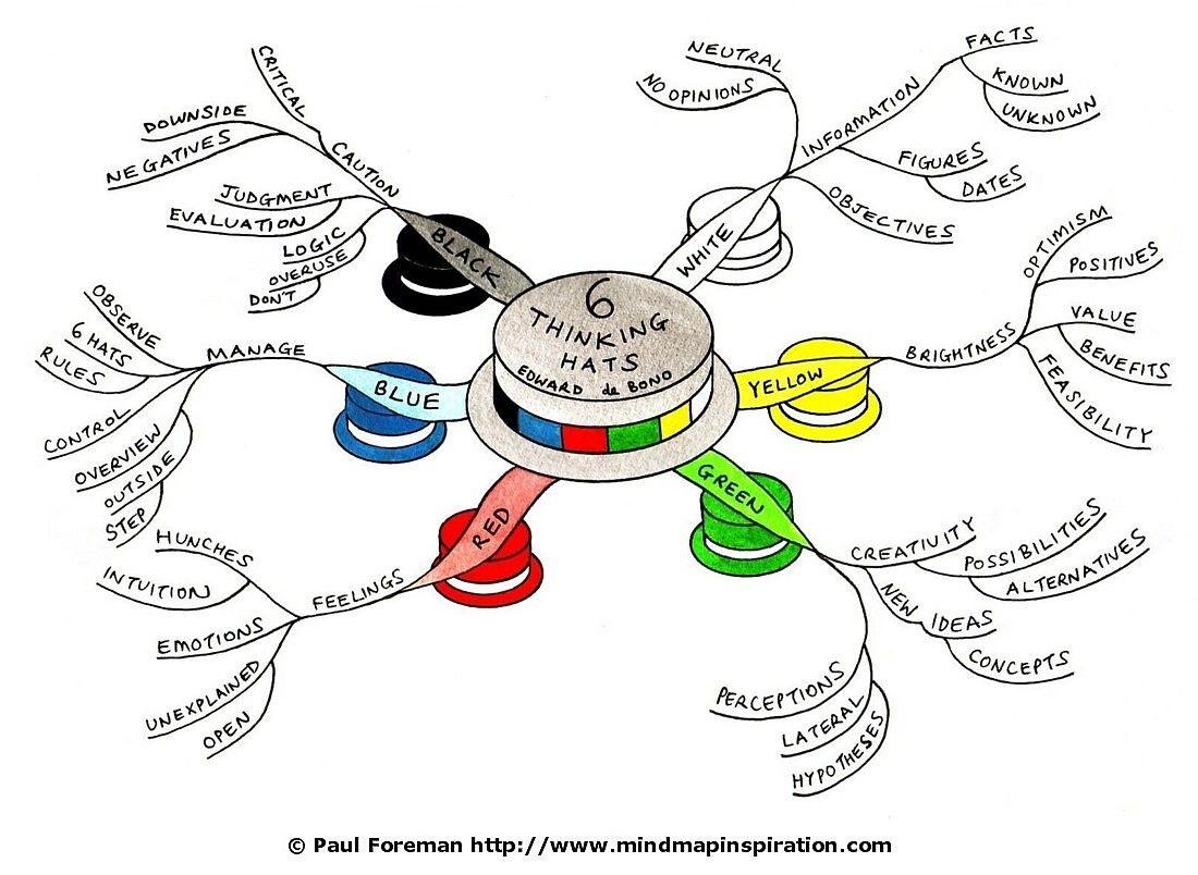 The Six Thinking Hats | Yellow hats, Language and Six thinking hats