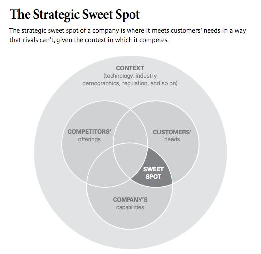 Marketing mix - Wheel diagram