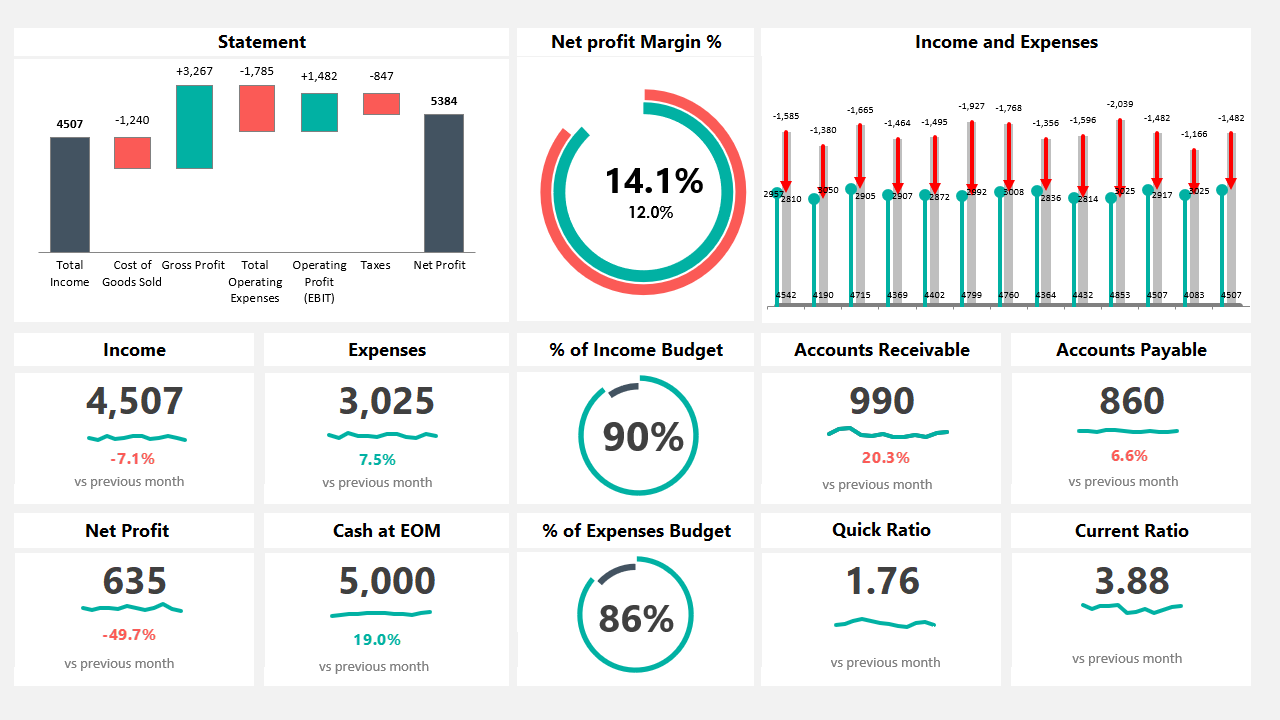 Excel Dashboard Templates And Free Examples The Ultimate Bundle Excel Dashboard Templates Financial Dashboard Dashboard Template