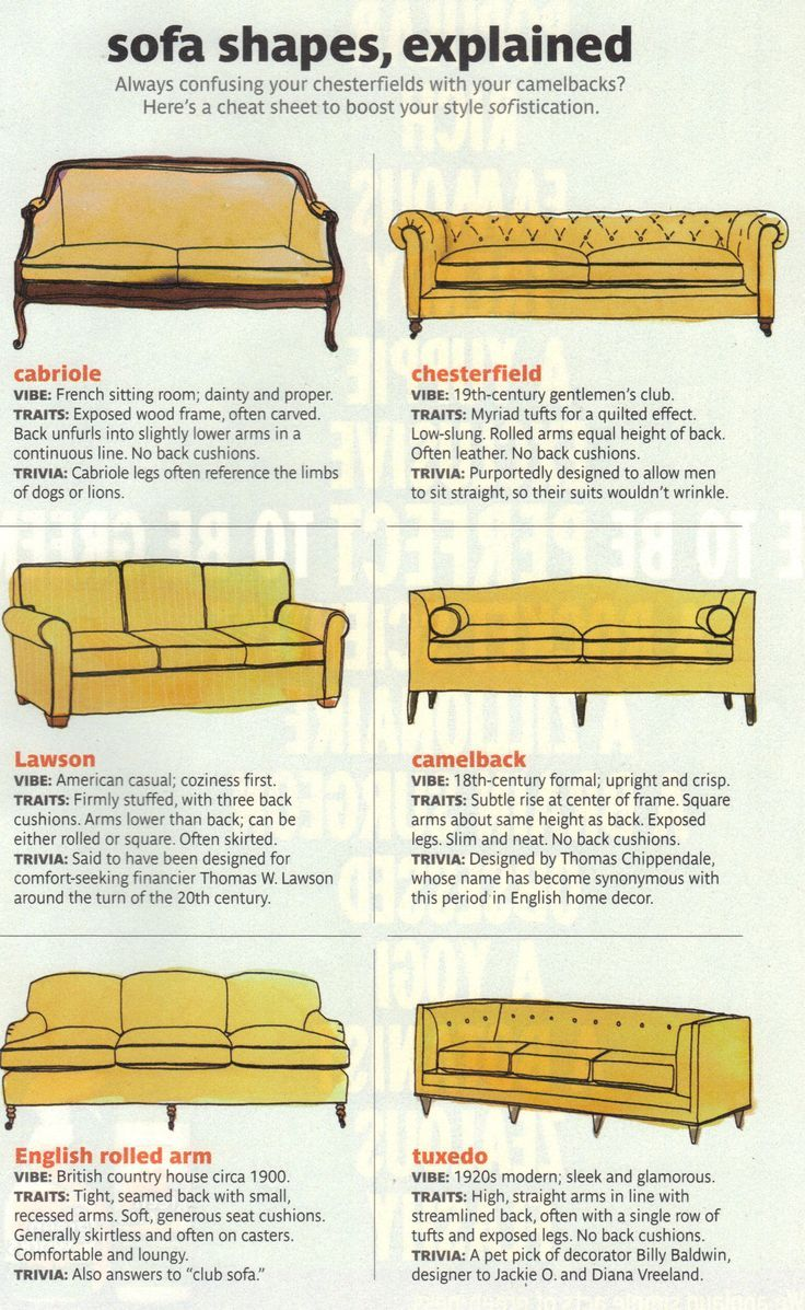 Common Sofa Or Couch Styles And Their Names Learn To How Refer Your