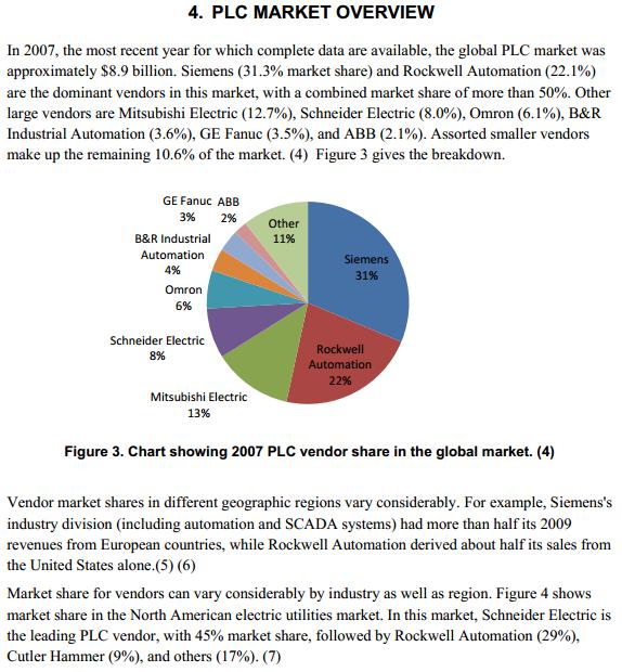 Global PLC Vendor Market Share ( PLC OEM) | PLC Brands | Plc