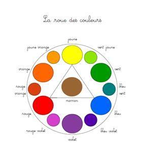 Le mélange des couleurs | Melange de couleur