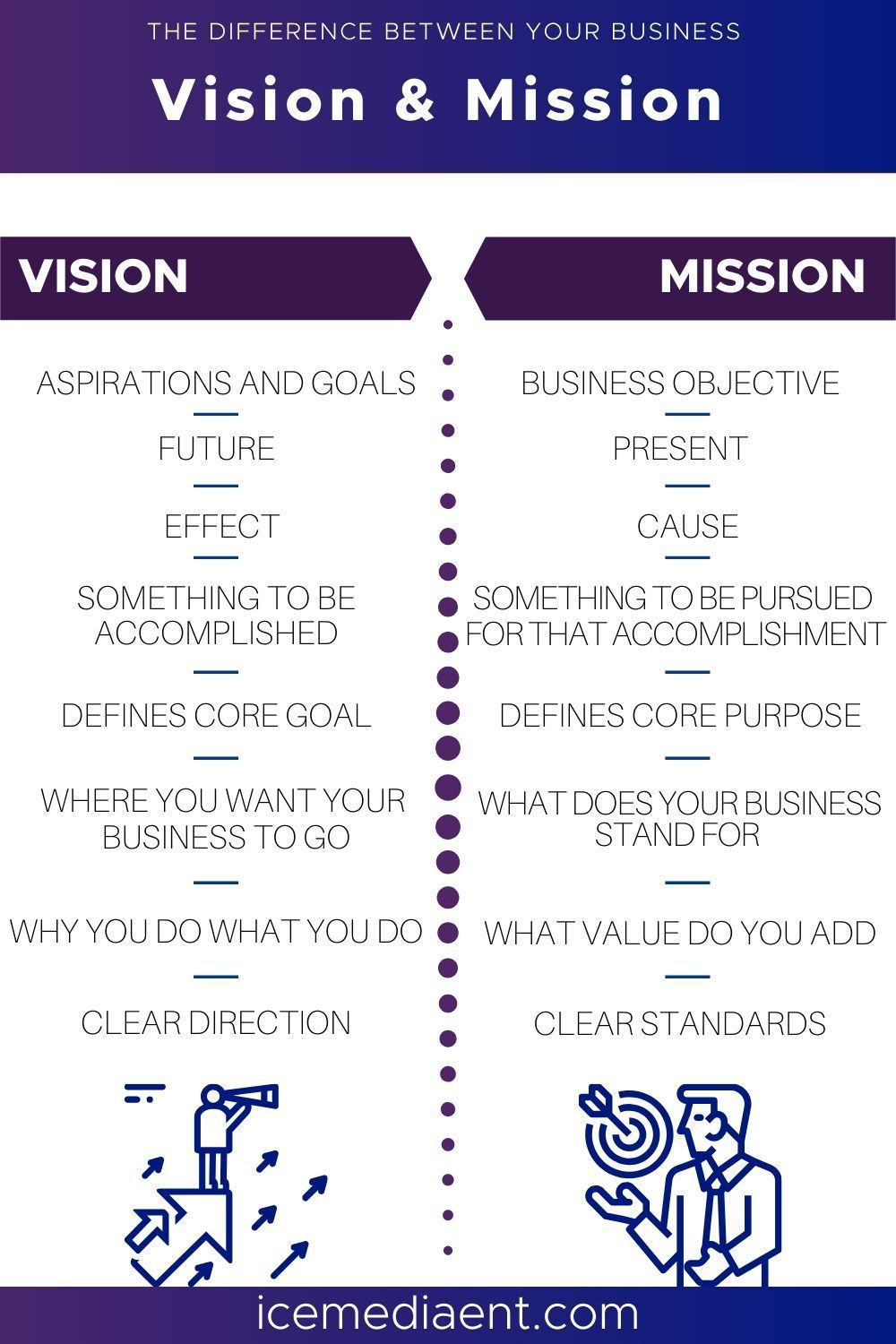 Mission vs. Vision Statements in Business in 2020 Vision