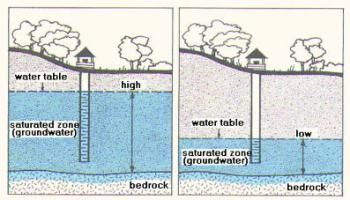 Water Table 6ft To 8ft Water Tables Can Cause Problems With