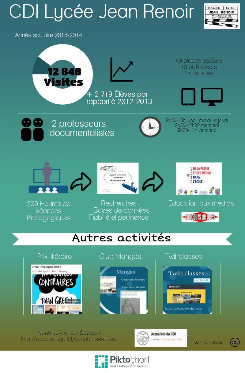 005 CDI Lycée Jean Renoir Piktochart Infographic Jean